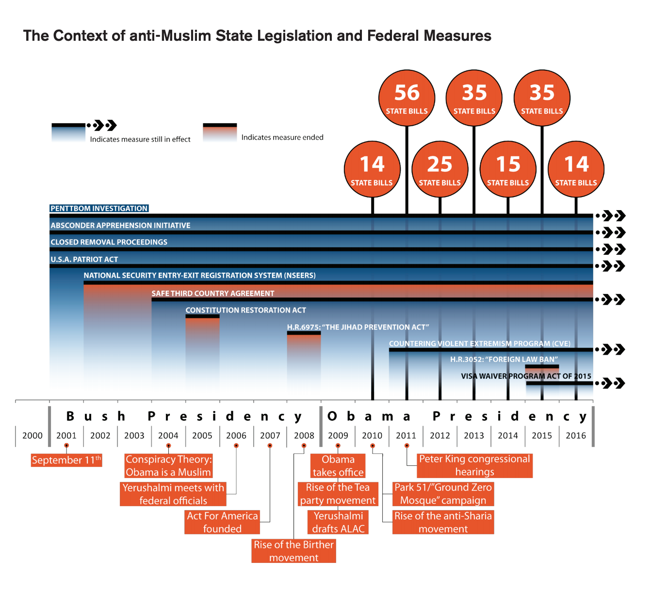 This infographic includes a table of the context of anti-Muslim state legislation and federal measures. The blue sections with arrows indicate that the measure is still in effect while the red sections indicate that the measure has ended.
