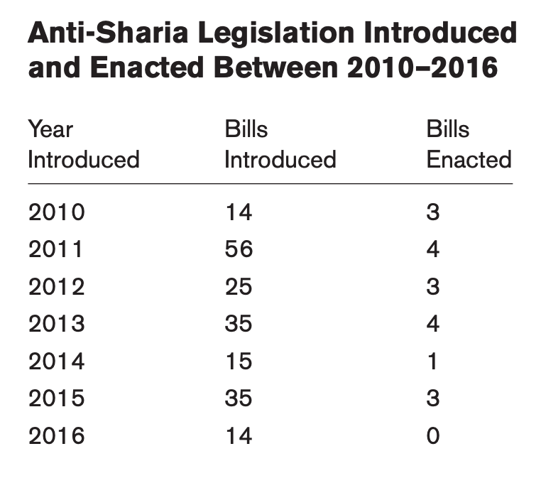 This chart showcases Anti-sharia legislation introduced and enacted between 2010-2016
