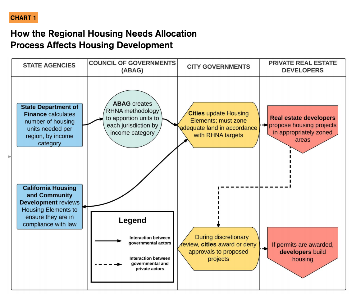This infographic includes a chart detailing how the regional housing needs allocation process affects housing development