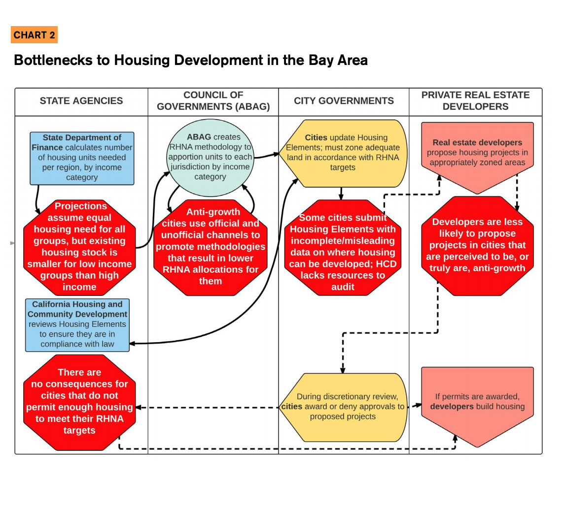 This infographic includes a chart detailing bottlenecks to housing development in the Bay Area