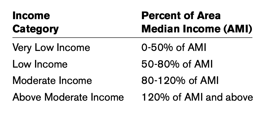 This chart compares income category to the percent of area median income.