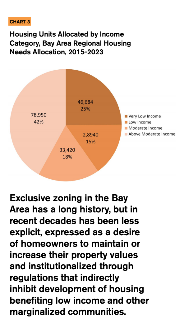 This chart showcases Housing Units Allocated by Income Category, Bay Area Regional Housing Needs Allocation, 2015-2023.