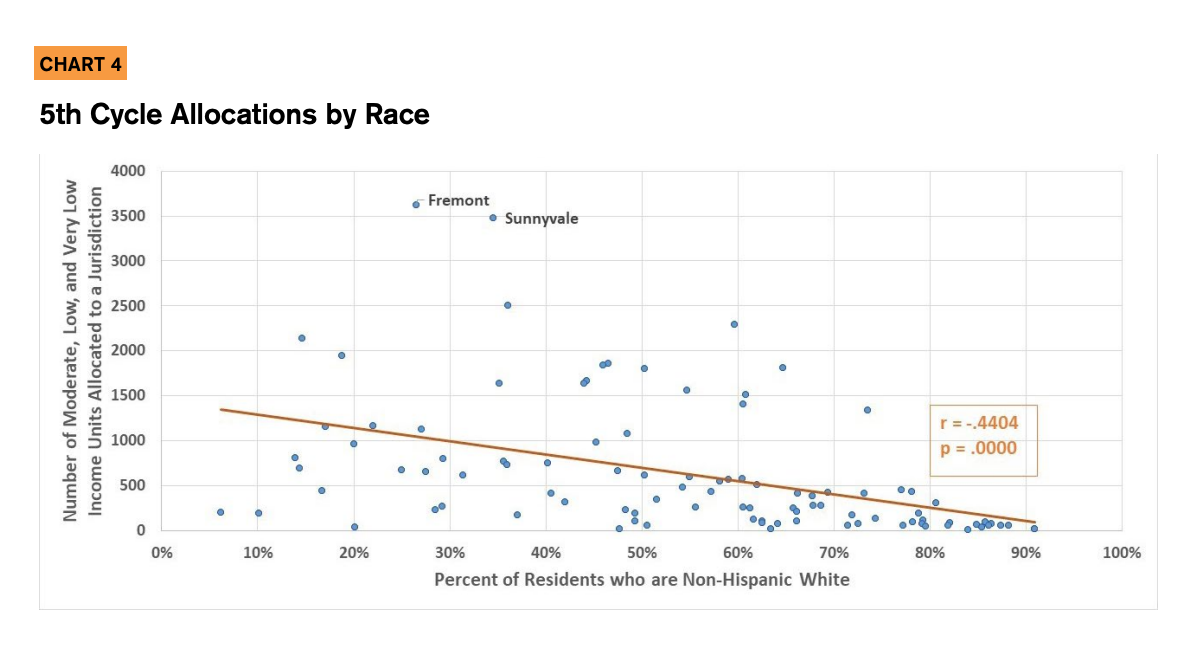 Chart 4 showcases the 5th cycle allocations by race