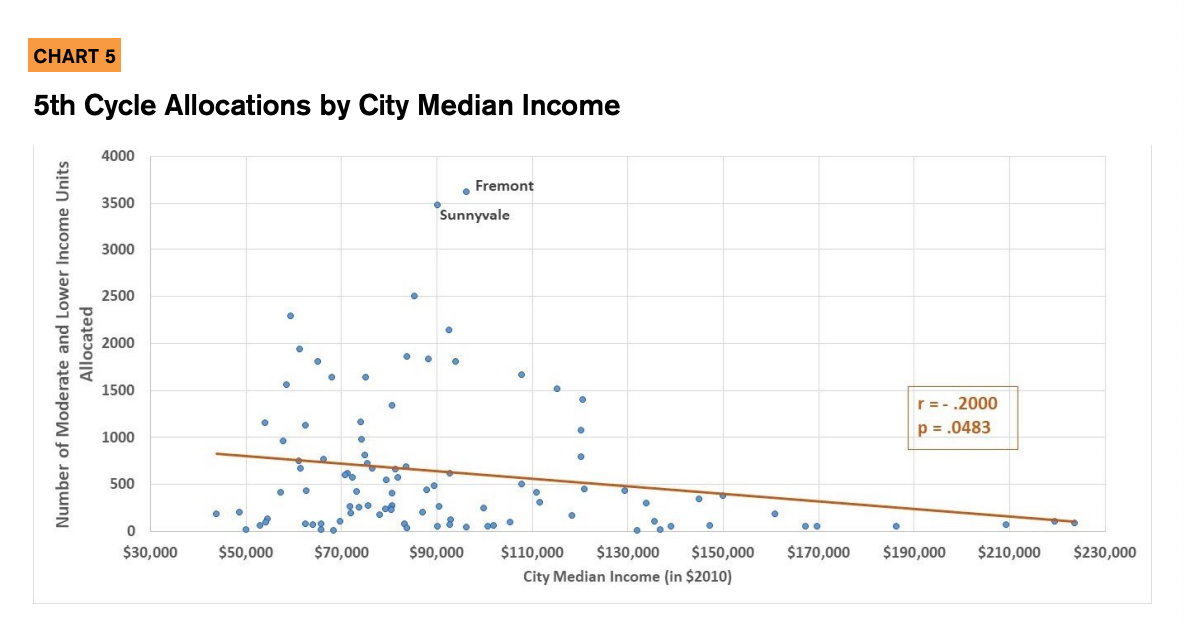 Chart 5 showcases the 5th cycle allocations by city median income