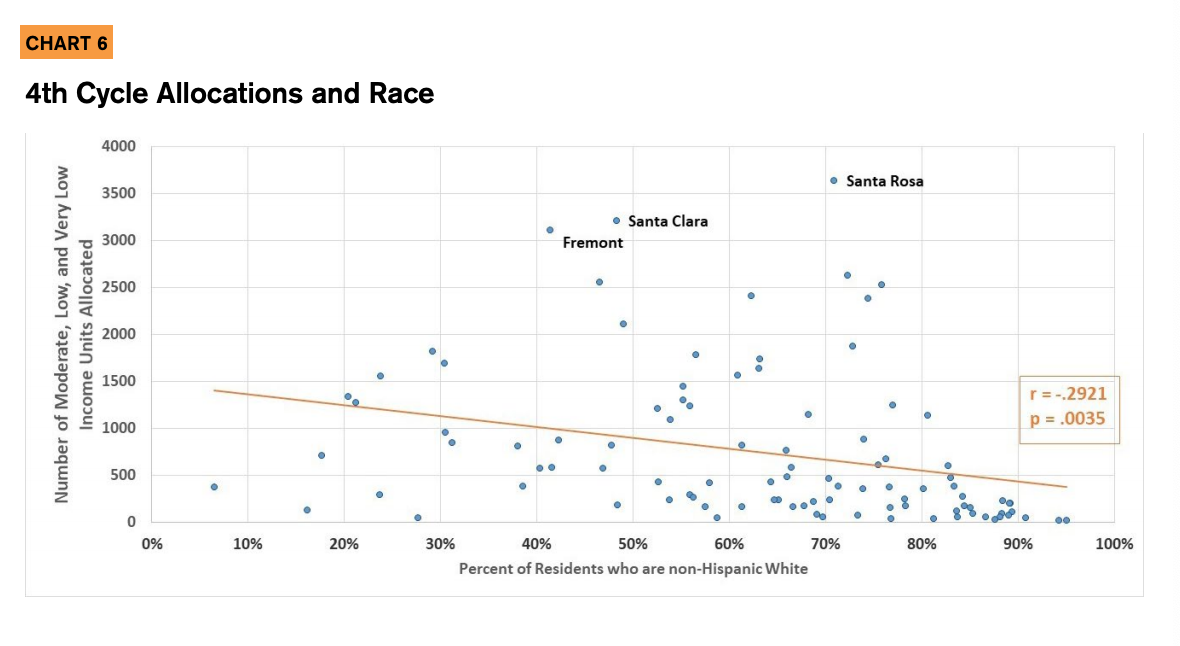 Chart 6 showcases the 4th cycle allocations and race