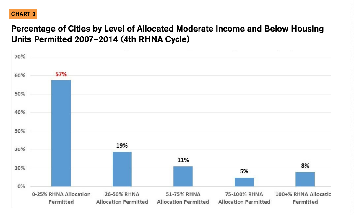 Chart 9 showcases the Percentage of Cities by Level of Allocated Moderate Income and Below Housing Units Permitted 2007–2014 (4th RHNA Cycle)