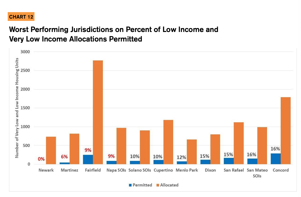 Chart 12 showcases the Worst Performing Jurisdictions on Percent of Low Income and Very Low Income Allocations Permitted