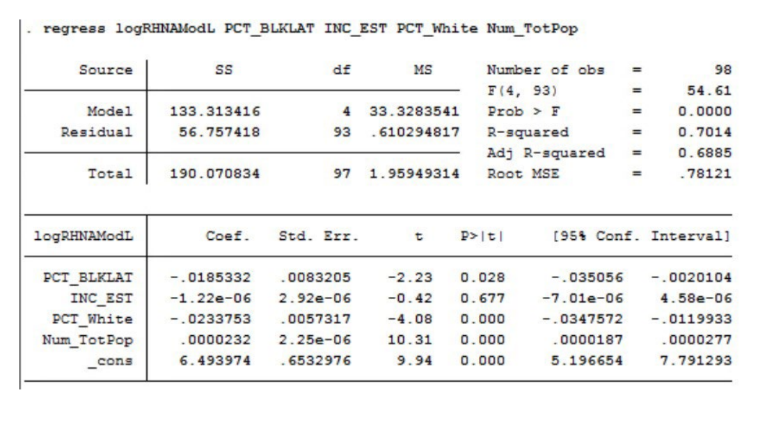 Appendix Table 1 showcases Regression Analysis of Allocations by Income and Race