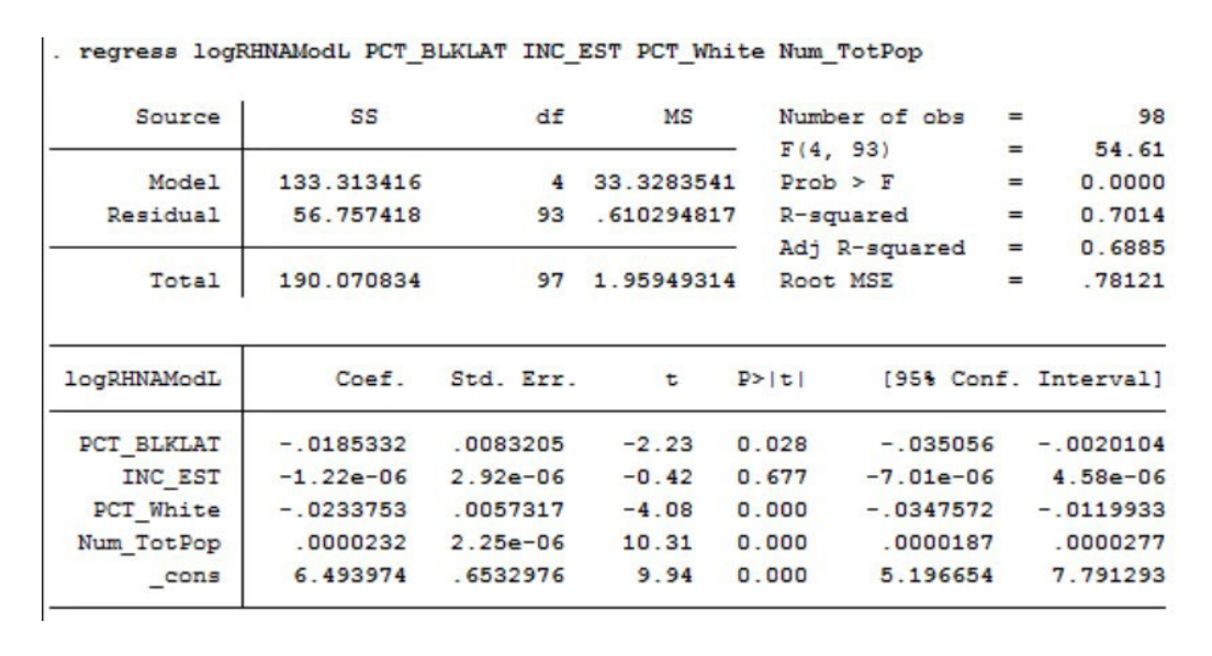 Appendix table 2 showcases Regression Analysis of Allocations by Race