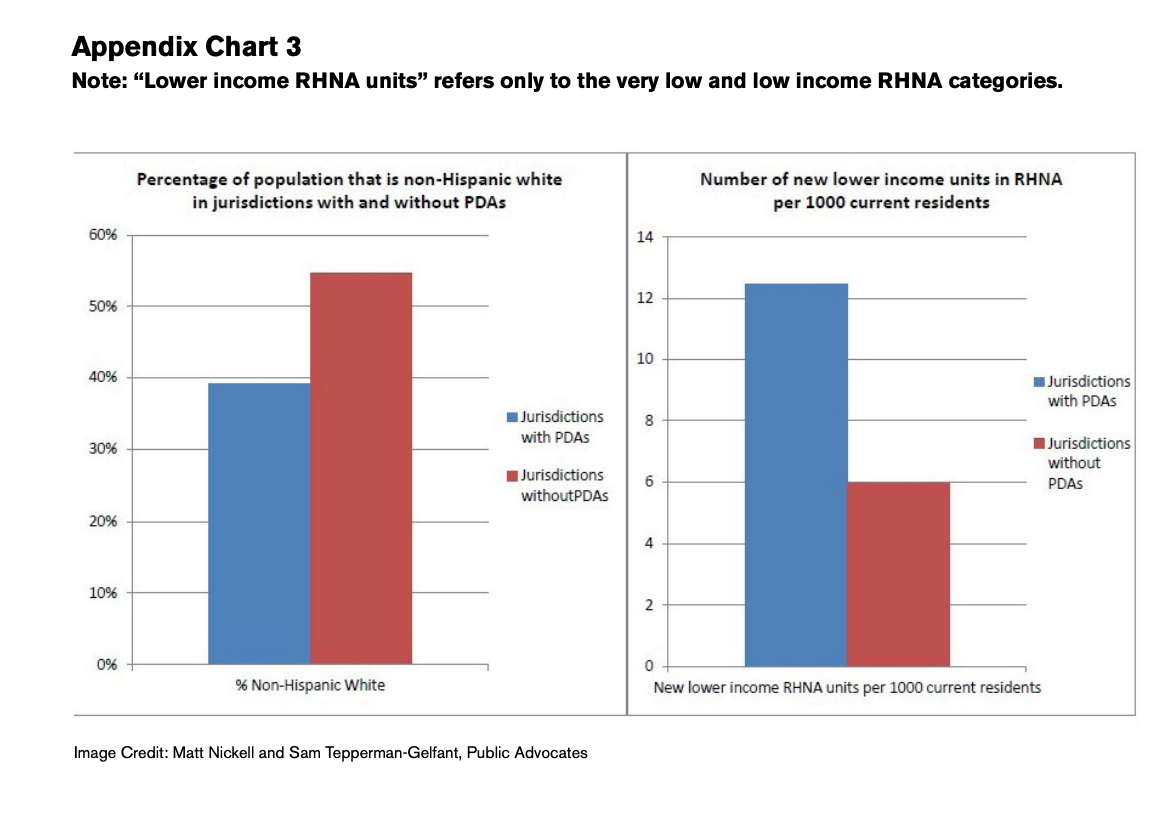 Appendix chart 3 includes two charts which showcase the Percentage of populations that is non-hispanic white in jurisdictions with and without PDAs and number of new lower income units in RHNA per 1000 current residents