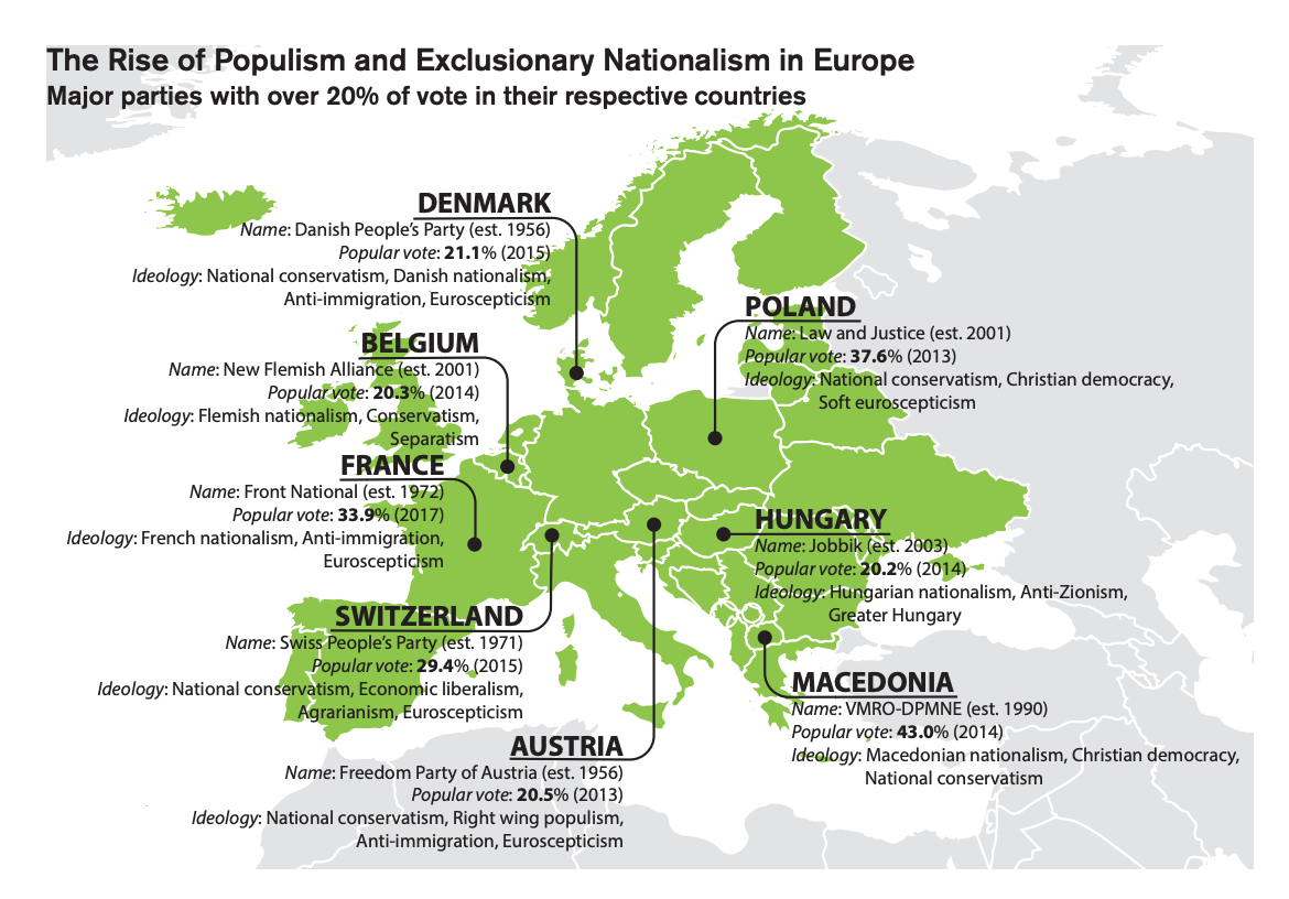 This infographic includes a map detailing The Rise of Populism and Exclusionary Nationalism in Europe