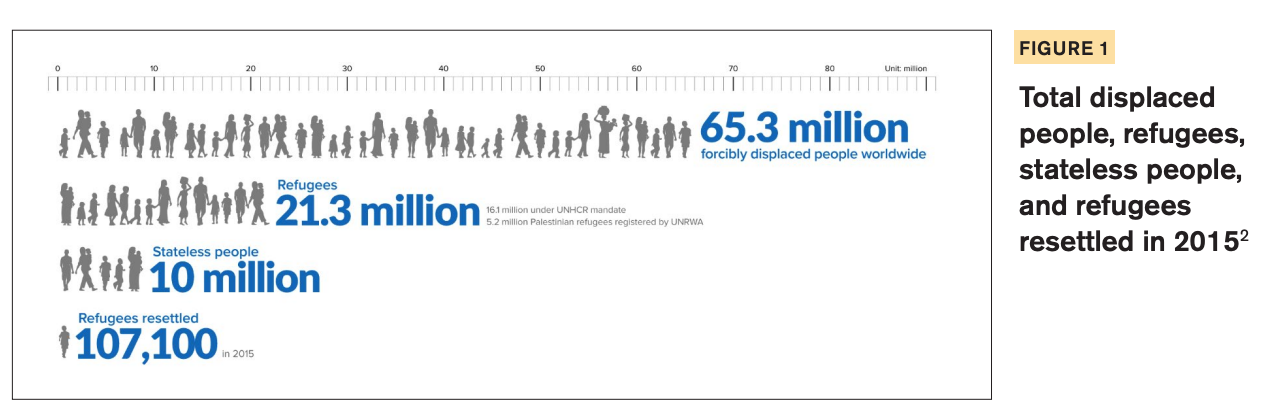 Figure 1 includes a diagram showcasing the total displaced people, refugees, stateless people, and refugees resettled in 2015