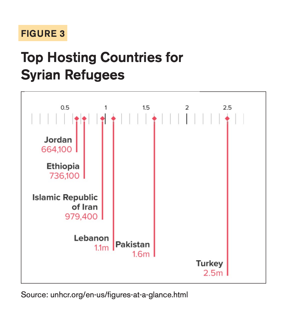 Figure 3 includes a diagram showcasing the Top Hosting Countries for Syrian Refugees