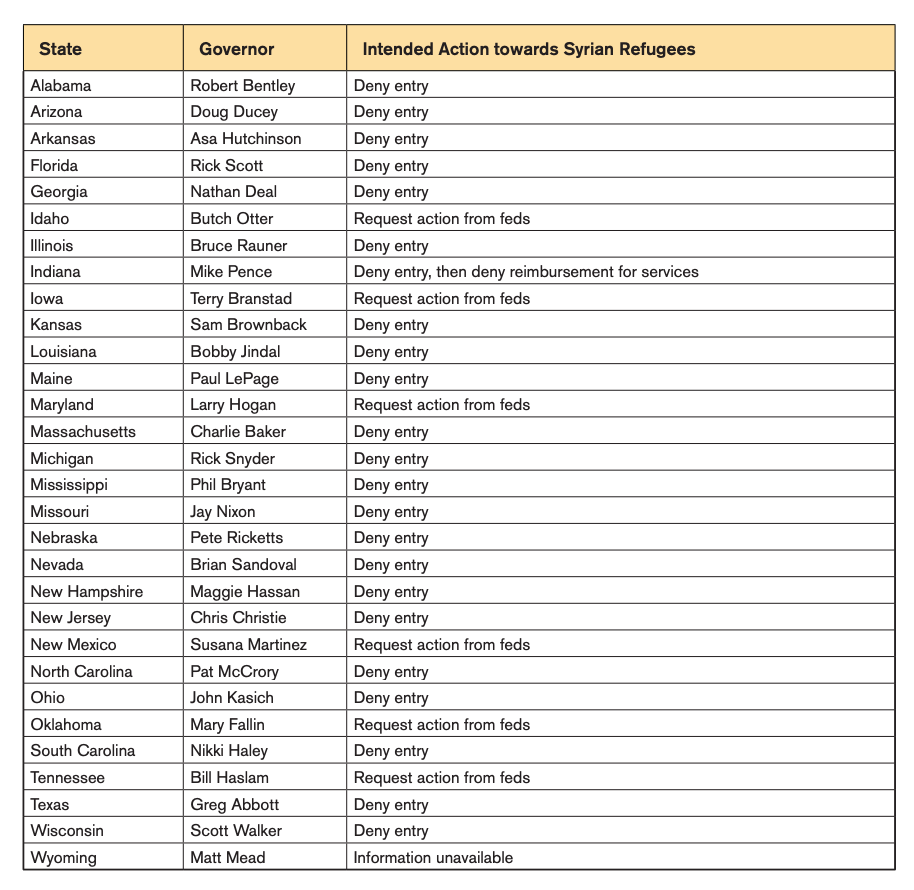 Positions of US Governors Regarding Syrian Refugee Resettlement
