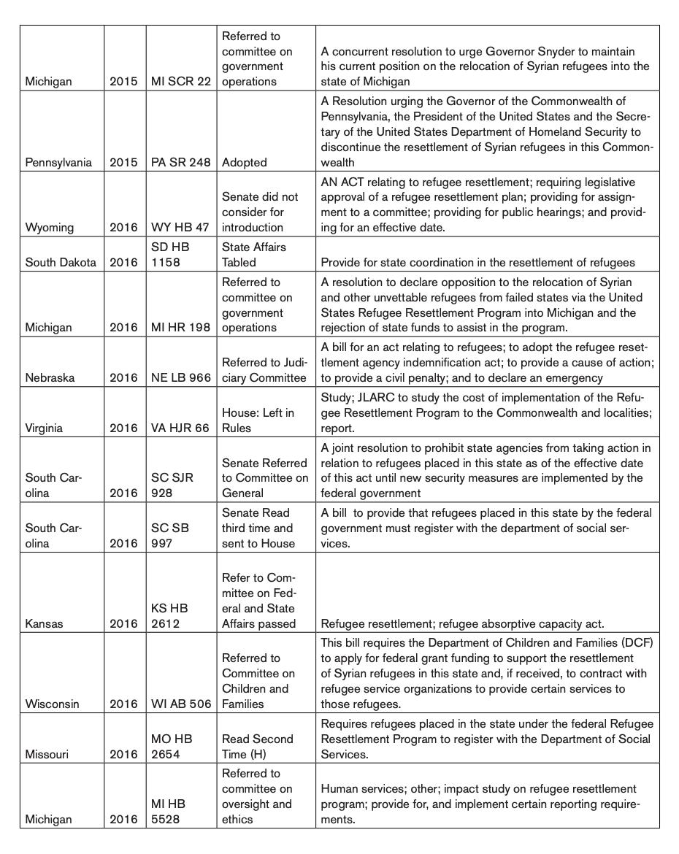 State Legislation Related to Refugee Resettlement 2009-2016