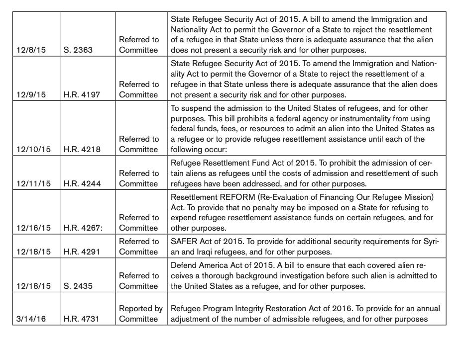 Federal Legislation Related to Refugee Resettlement 2015-2016