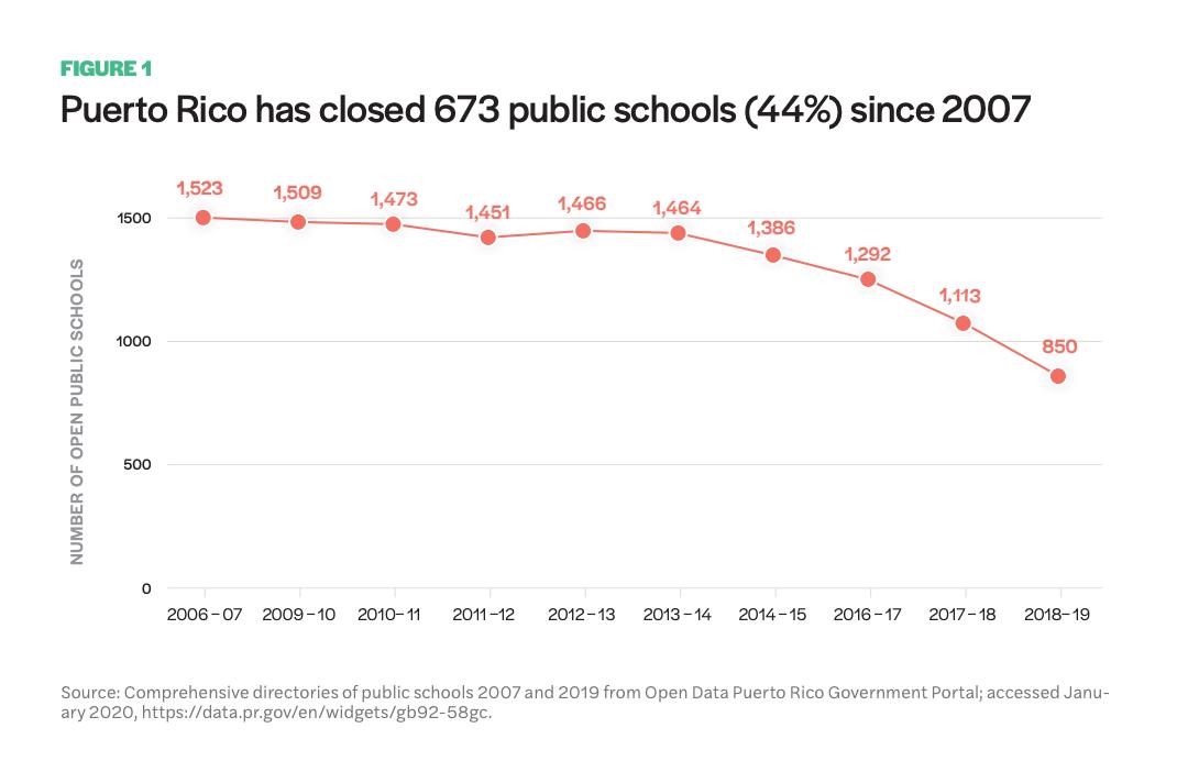 Figure 1 includes a graph showcasing the decline of public schools in Puerto Rico since 2007. Puerto Rico has closed 673 public schools (44%) since 2007