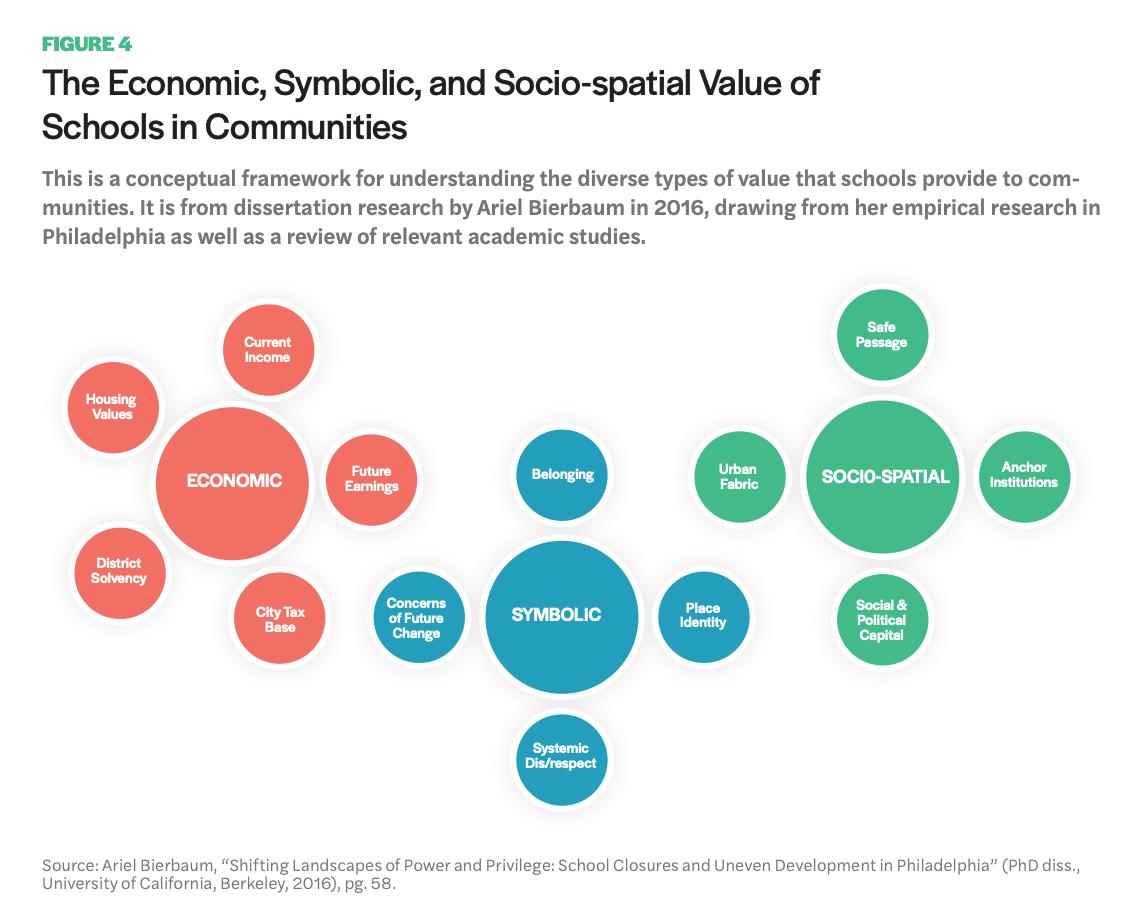 Figure 4 includes a diagram showcasing The Economic, Symbolic, and Socio-spatial Value of Schools in Communities