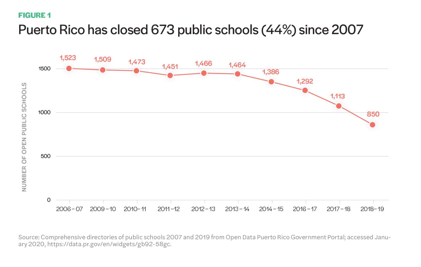 Figure 1 includes a graph showcasing how Puerto Rico has closed 673 public schools (44%) since 2007