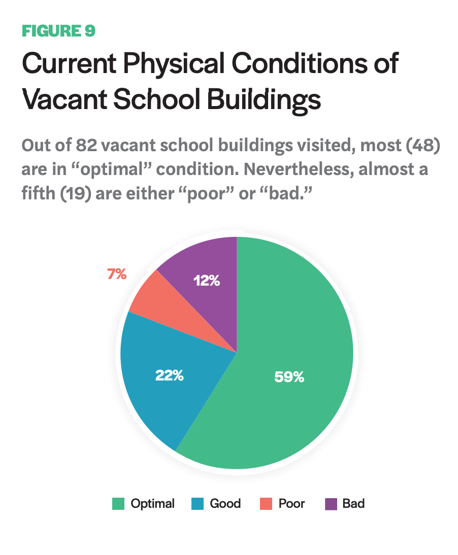Figure 9 includes a pie chart of the Current Physical Conditions of Vacant School Buildings