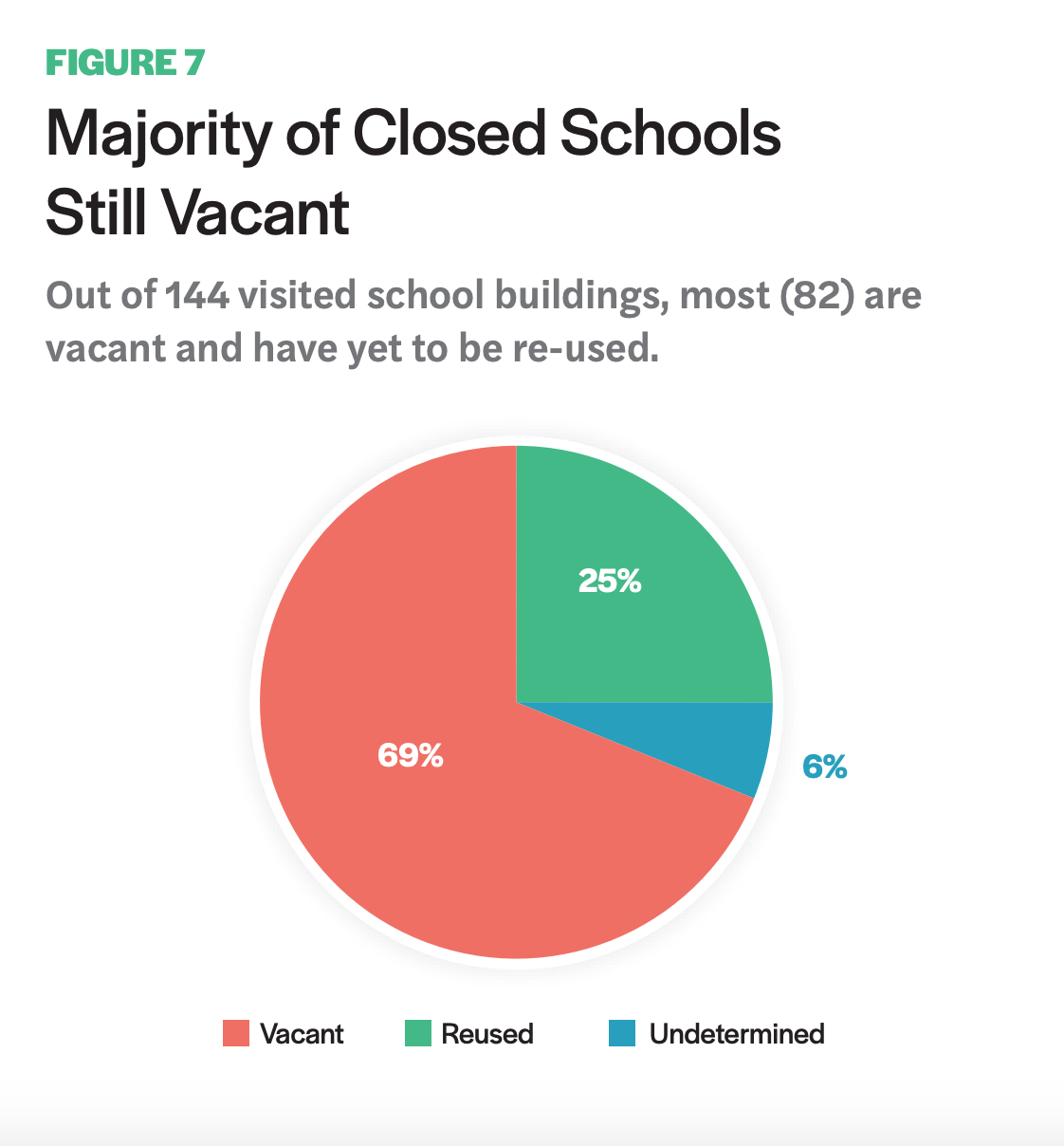 Figure 7 includes a chart showcasing how the Majority of Closed Schools Still Vacant