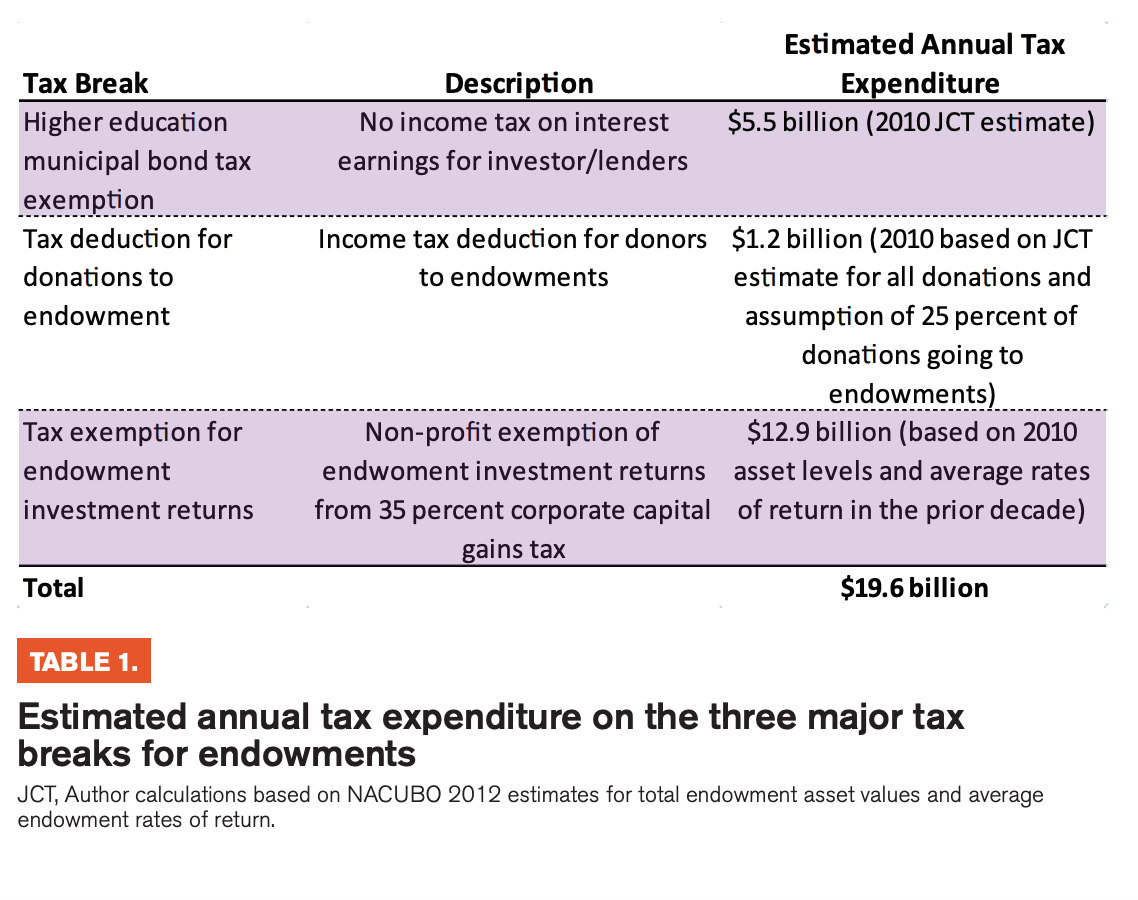 Table 1 includes the Estimated annual tax expenditure on the three major tax breaks for endowments