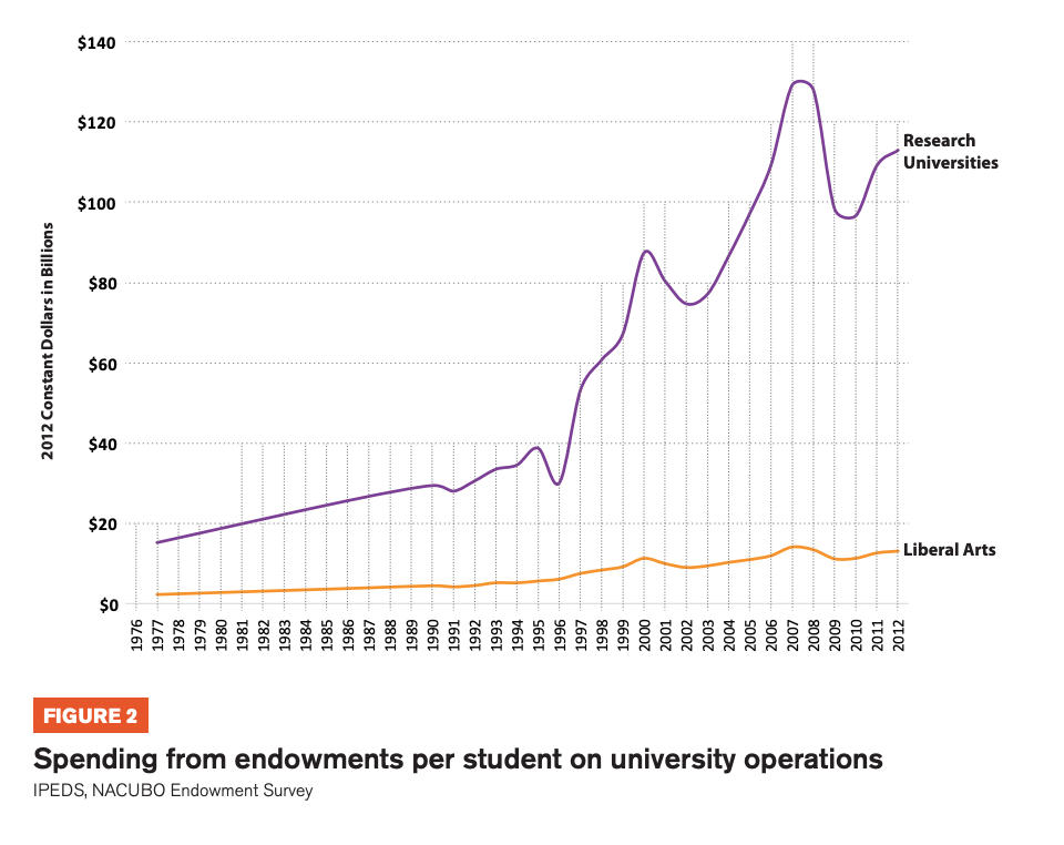 Figure 2 includes a graph which shows Spending from endowments per student on university operations