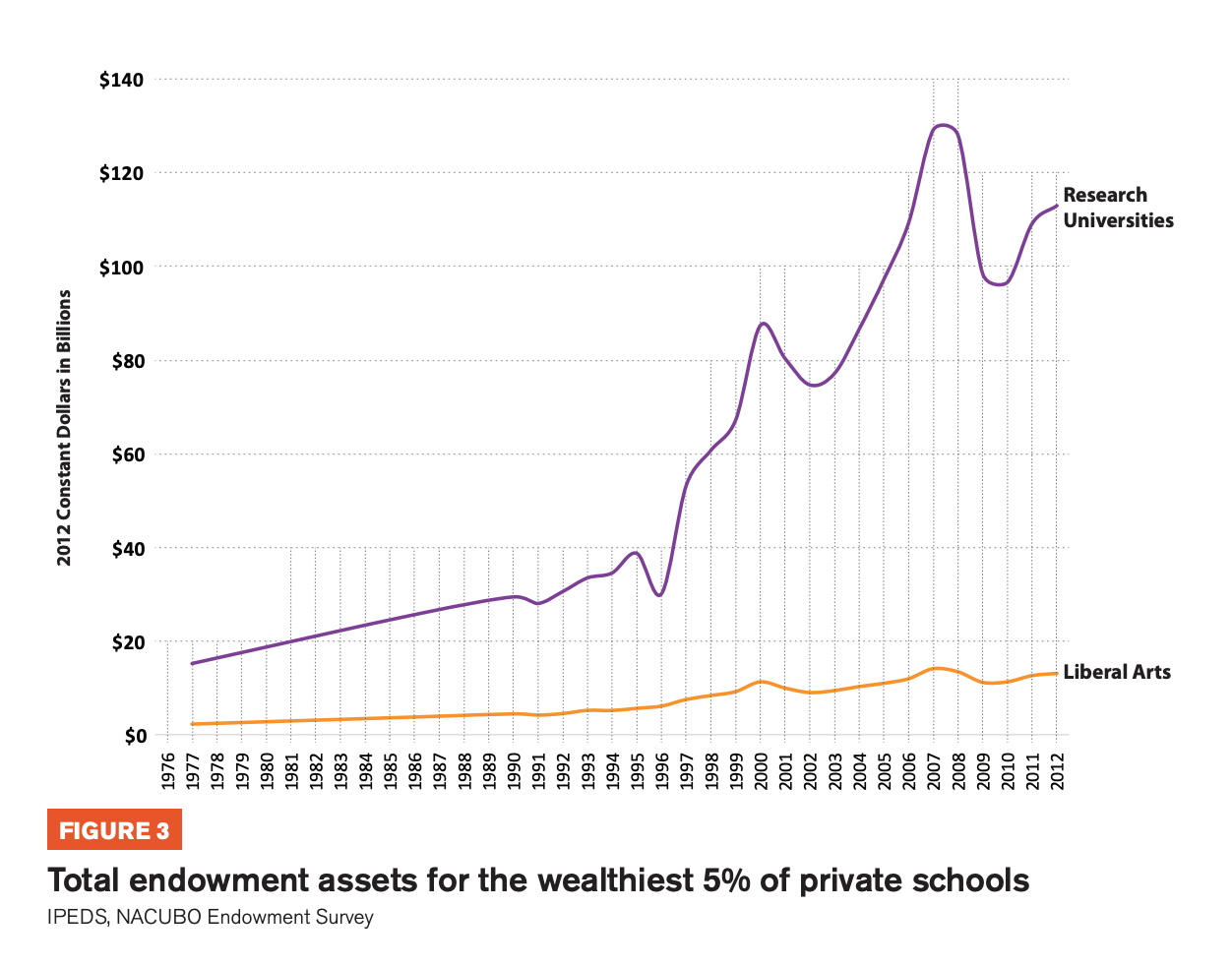 Figure 3 includes a graph showing the Total endowment assets for the wealthiest 5% of private schools