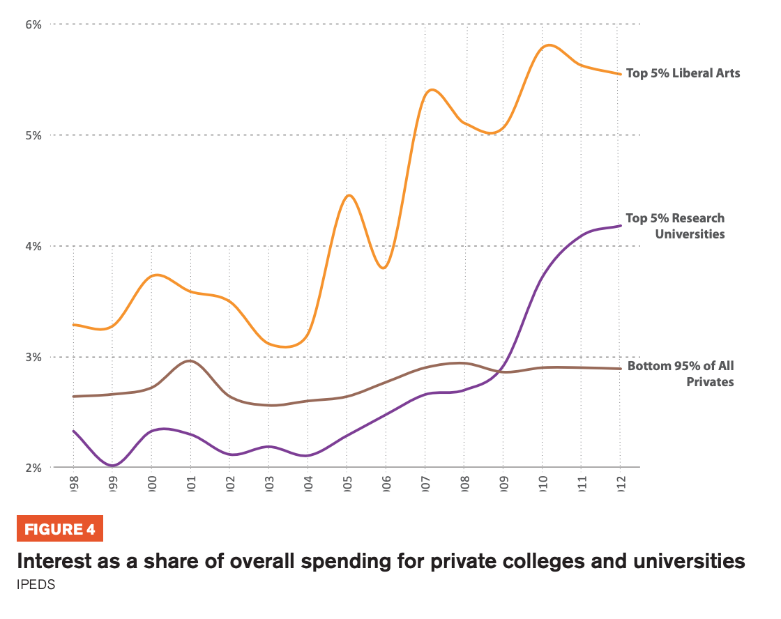 Figure 4 includes three graphs that showcase Interest as a share of overall spending for private colleges and universities