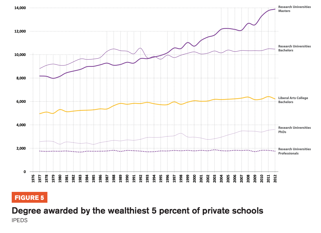 Figure 5 includes graphs showcasing the Degree awarded by the wealthiest 5 percent of private schools