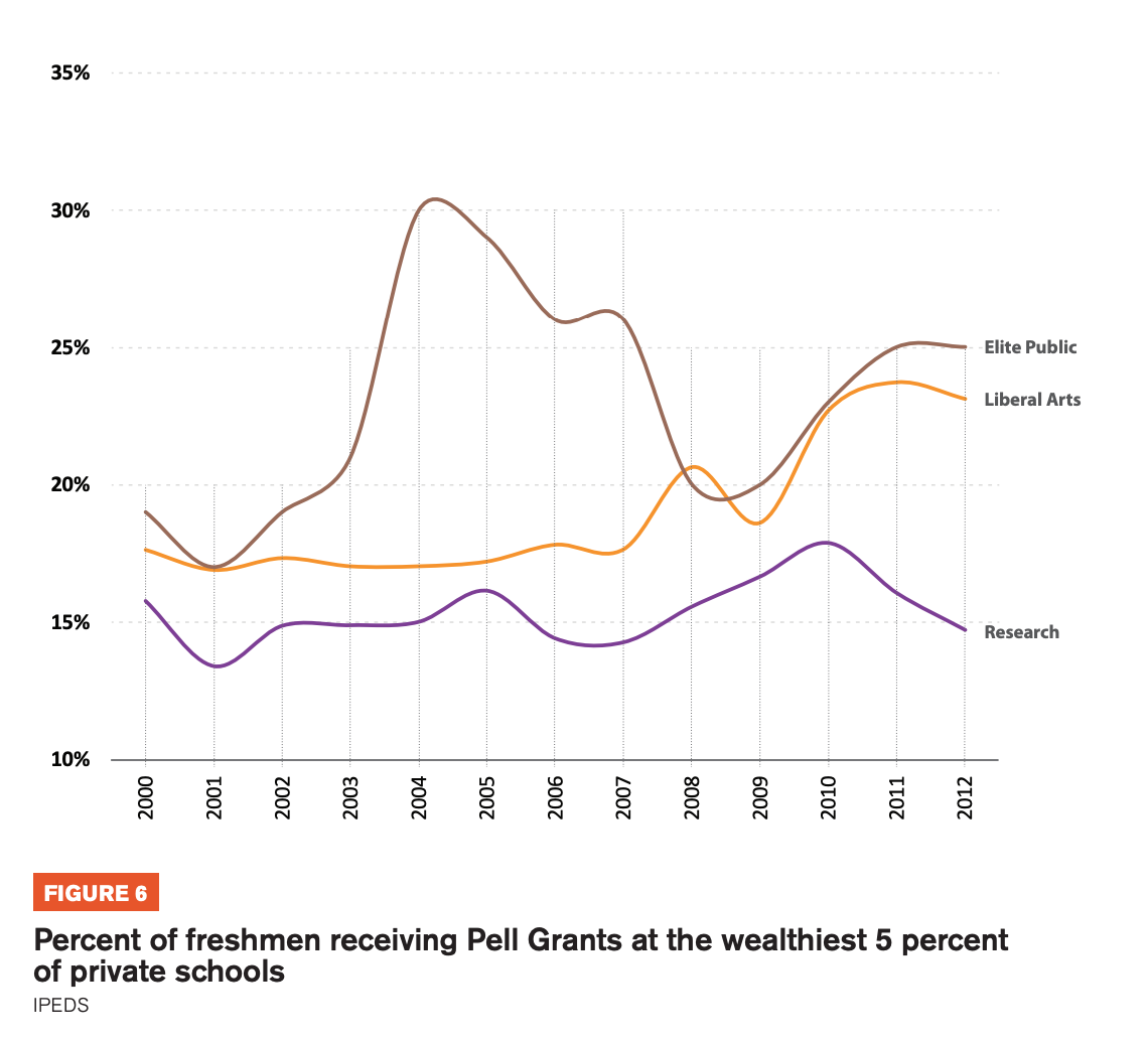 Figure 6 includes graphs showcasing the Percent of freshmen receiving Pell Grants at the wealthiest 5 percent of private schools