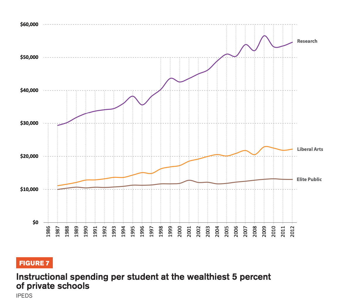 Figure 7 includes graphs showcasing the Instructional spending per student at the wealthiest 5 percent of private schools
