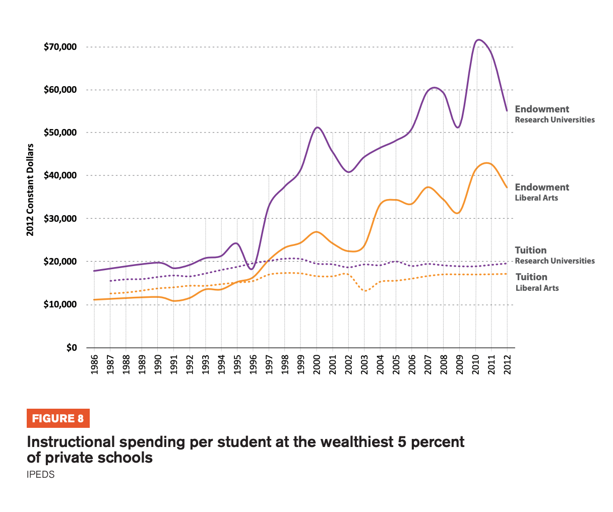 Figure 8 includes graphs showing Instructional spending per student at the wealthiest 5 percent of private schools