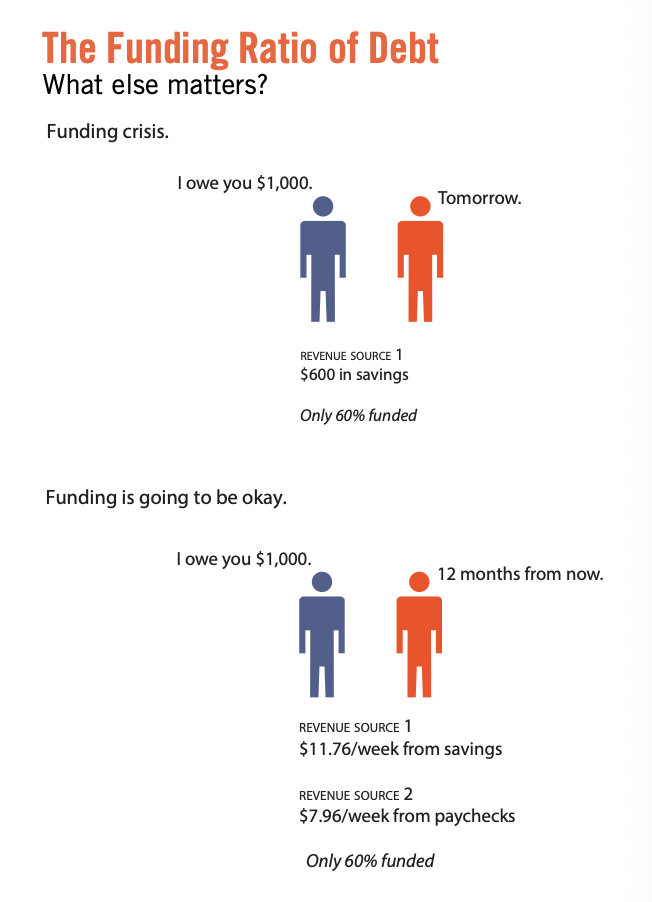 This infographic displays the funding ratio of debt