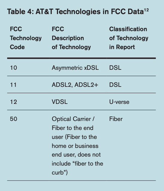 Table 4 includes AT&T Technologies in FCC Data