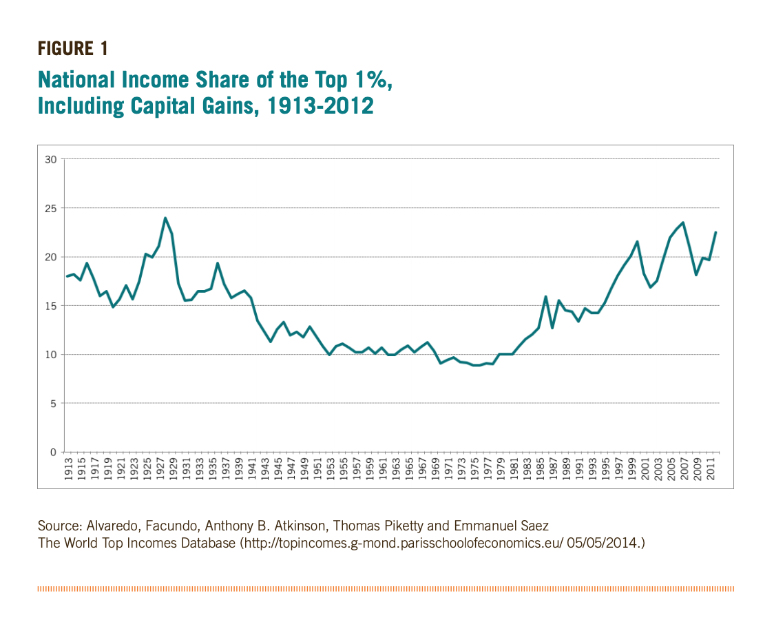 Figure 1 includes a graph showcasing the National Income Share of the Top 1%, Including Capital Gains, 1913-2012