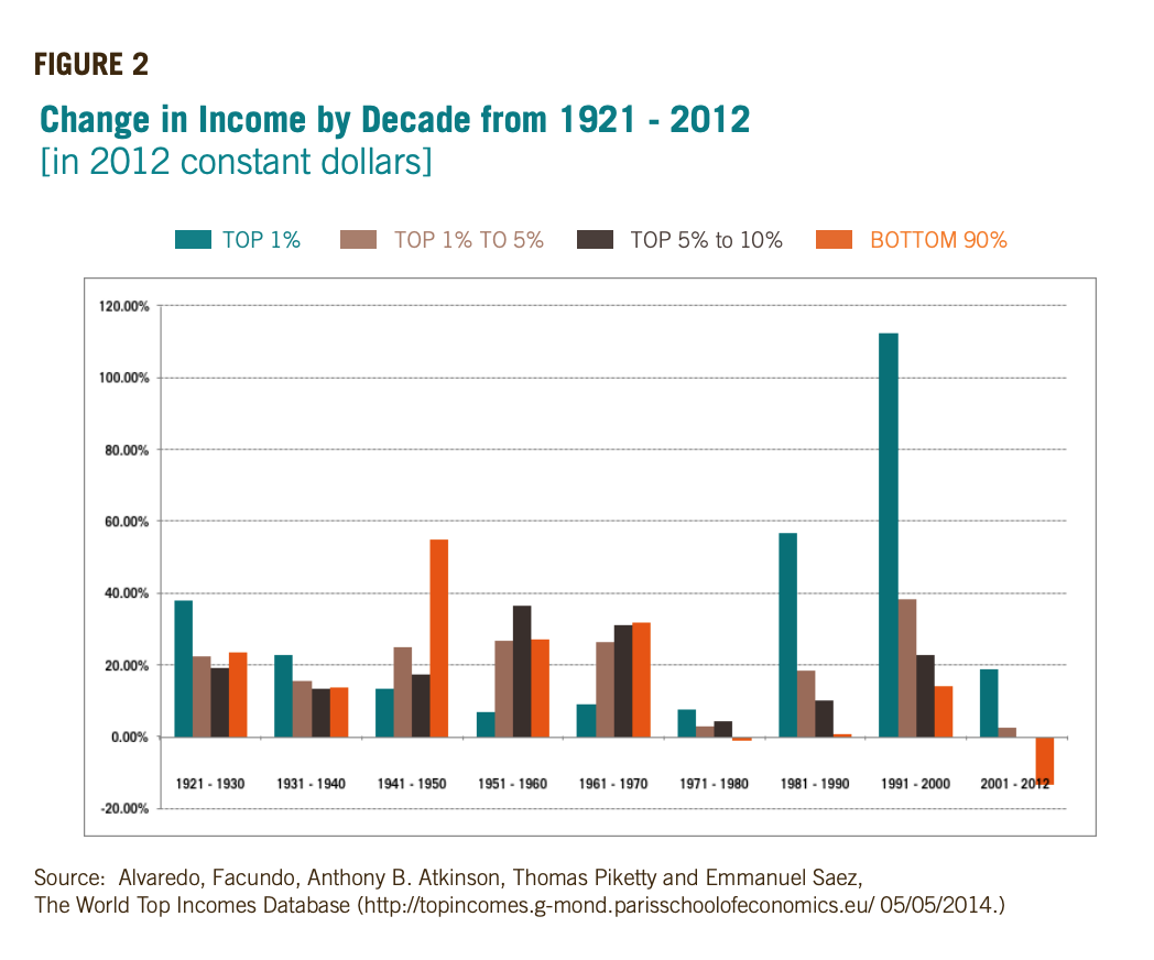 Figure 2 includes bar graphs showcasing the Change in Income by Decade from 1921 - 2012 [in 2012 constant dollars]