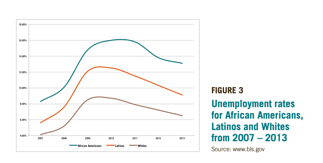 Figure 3 includes a graph showcasing the Unemployment rates for African Americans, Latinos and Whites from 2007 – 2013