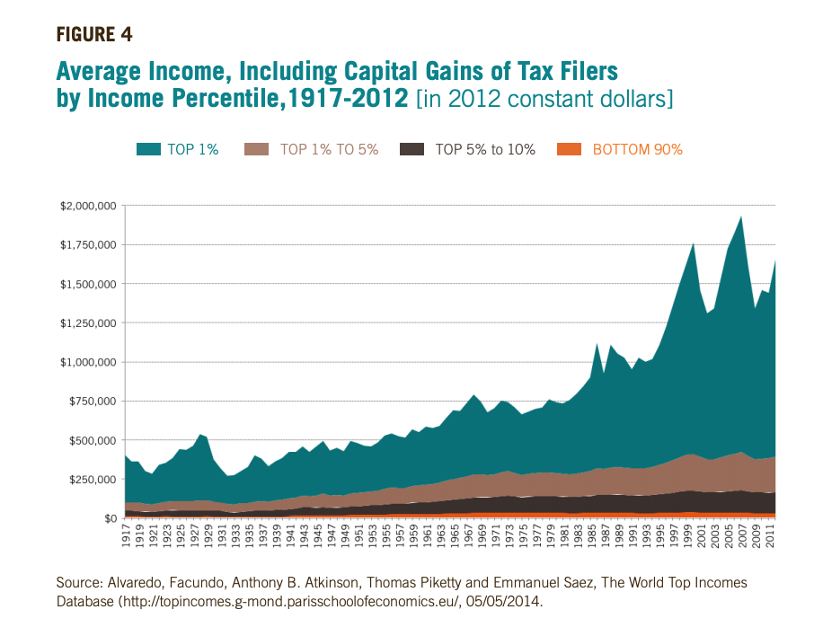 Figure 4 includes a graph of the Average Income, Including Capital Gains of Tax Filers by Income Percentile,1917-2012 [in 2012 constant dollars]