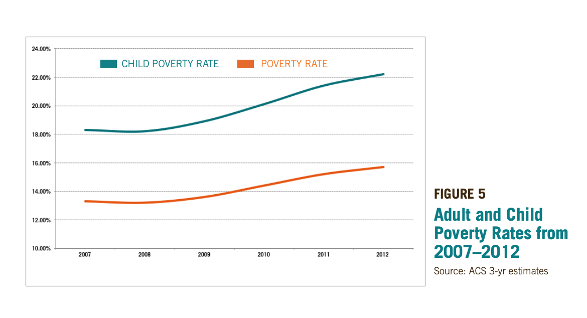 Figure 5 includes a graph of Adult and Child Poverty Rates from 2007–2012