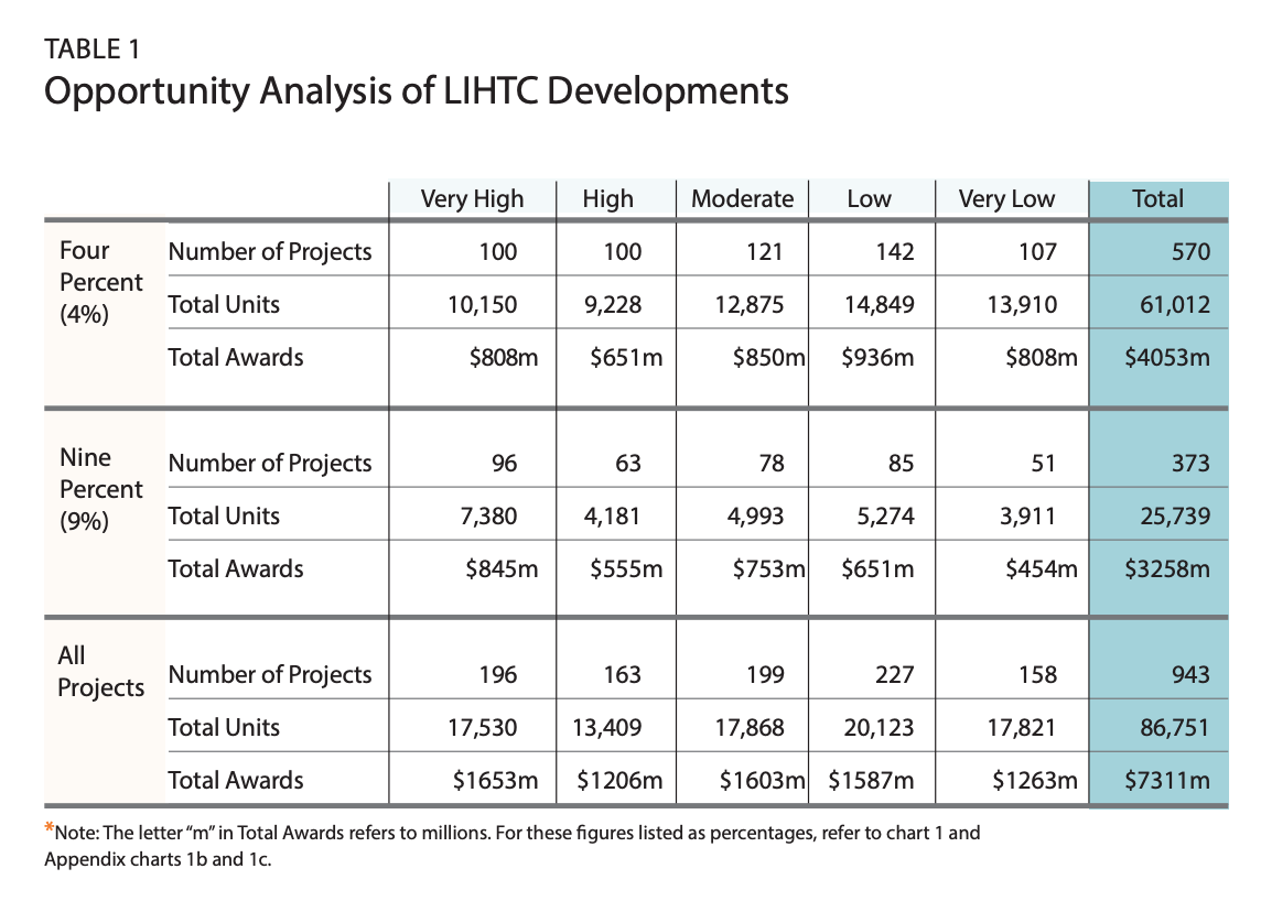 Table 1 is an analysis of Opportunity of LIHTC Developments
