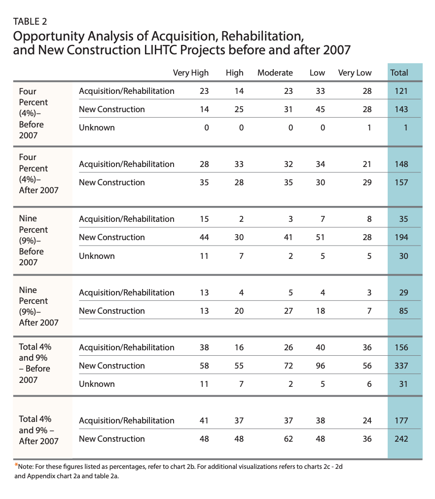 Table 2 is an analysis of Opportunity of Acquisition, Rehabilitation, and New Construction LIHTC Projects before and after 2007