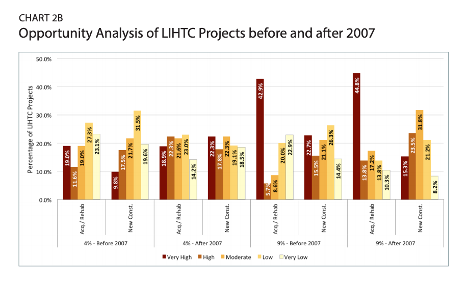 Chart 2b is an Opportunity Analysis of LIHTC Projects before and after 2007
