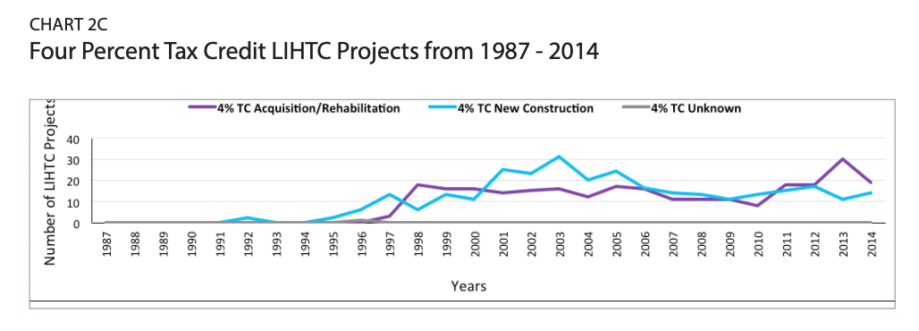 Chart 2c includes a graph of the Four Percent Tax Credit LIHTC Projects from 1987 - 2014