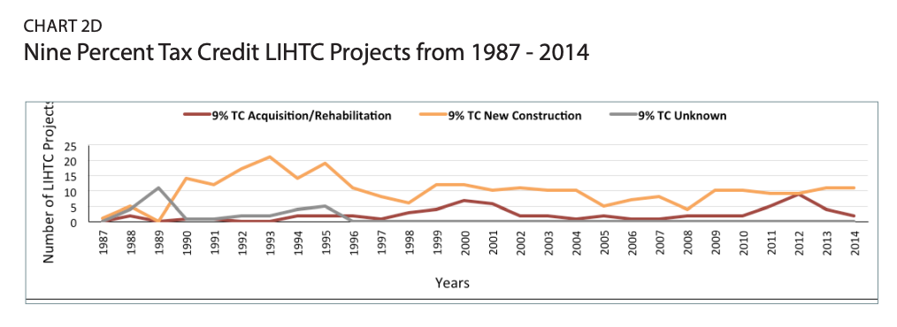 Chart 2d includes a graph of the Nine Percent Tax Credit LIHTC Projects from 1987 - 2014