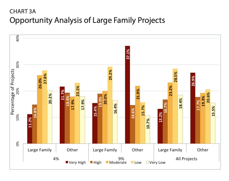 Chart 3A includes graphs of Opportunity Analysis of Large Family Projects