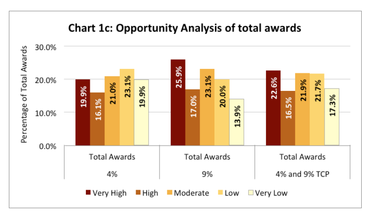 Chart 1c includes a chart of the opportunity analysis of total awards