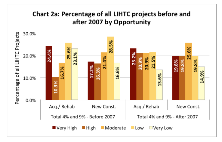 Chart 2a includes a chart of the percentage of all LIHTC projects before and after 2007 by opportunity
