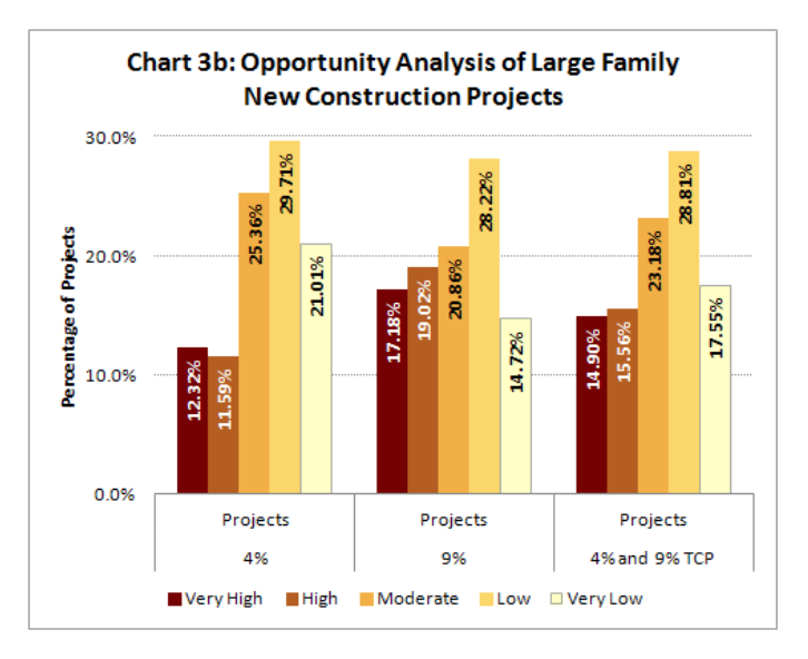 Chart 3b includes a chart of the opportunity analysis of large family new construction projects