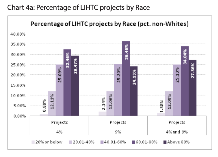 Chart 4a includes a chart of the percentage of LIHTC projects by race